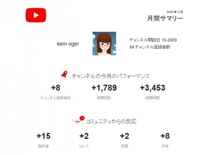 Youtubesummary